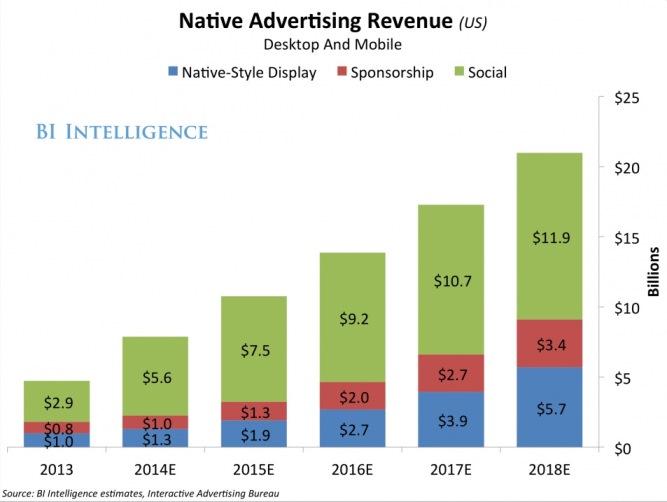 [Нативная реклама] Как digital агентства собирают лидов иумножают ихна2